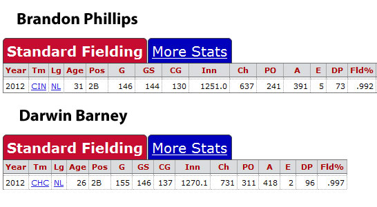 Defensive statistics for Brandon Phillips and Darwin Barney