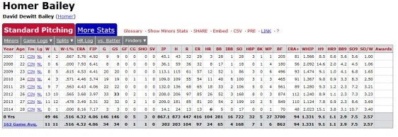 Homer Bailey career statistics
