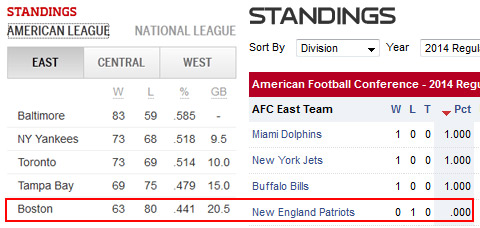 AL East and AFC East standings